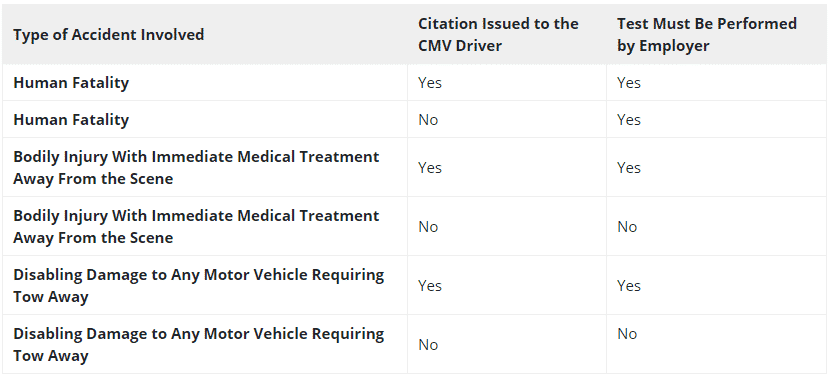 A chart provided by the FMSCA that contains the information of the types of trucker accidents that require a drug test.