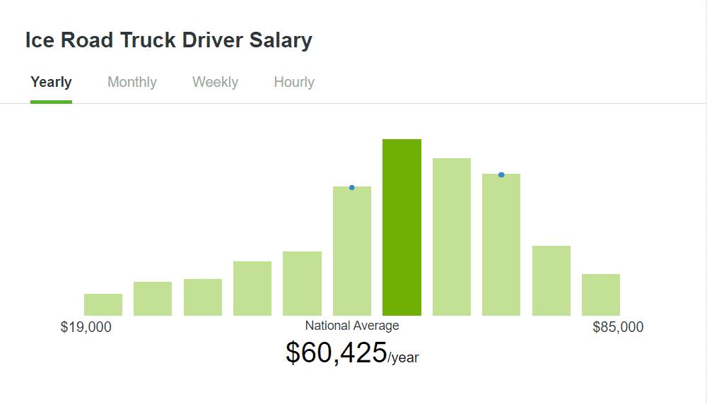 Ziprecruiter's data on ice road truck driver salary