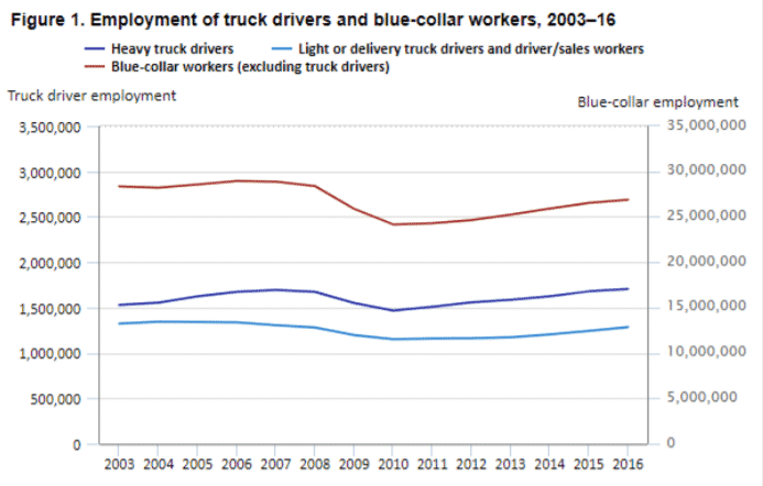 BLS Data on Employment: Truckers vs Other Blue-Collar Workers